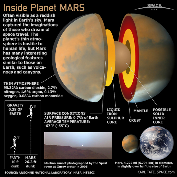 composition of planet mars - photo #12